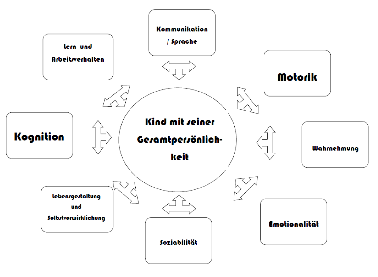 individuelle foerderplanung1